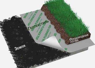 Укладка геотекстиля под газон